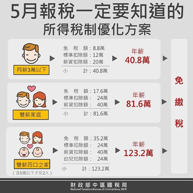 2019【必看報稅教學指南】綜合所得稅申報時間.手機報稅