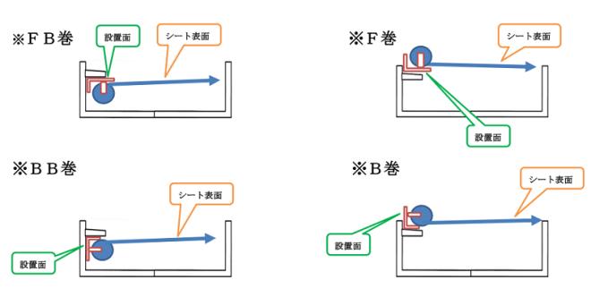 ナイトカバー平台設置例