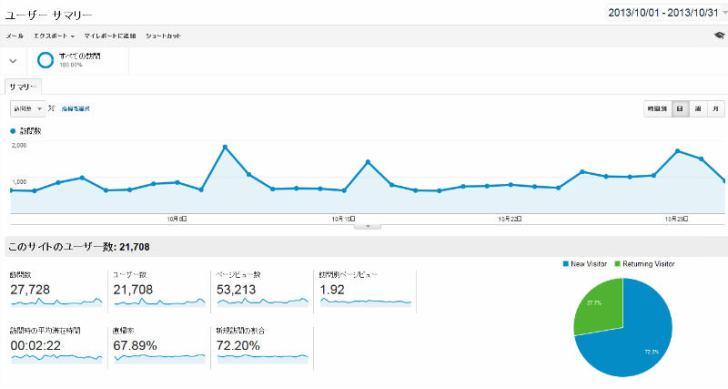 2013年10月のページビュー5万PV強+人気記事