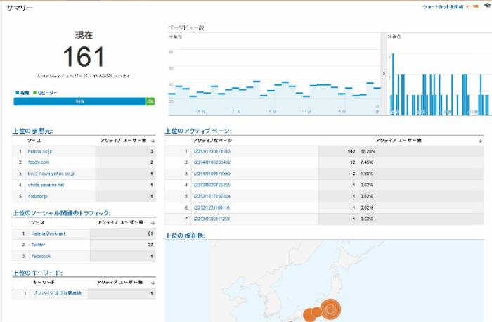 はてなブックマークってまだすごかったのね!アクティブユーザーが500人超えるとは・・・(Google Analytics)  (2)