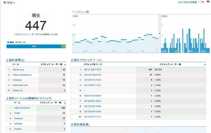 はてなブックマークってまだすごかったのね!アクティブユーザーが500人超えるとは・・・(Google Analytics)  (5)