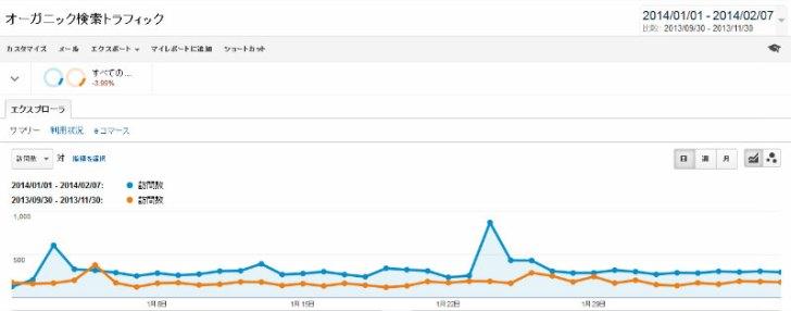 過去記事のタイトルを変えるだけで検索流入が倍増した話 (1)