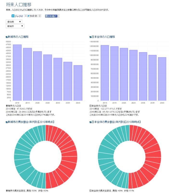 人口という将来を読みとく最重要データを自治体別に視覚化するサービス「xime.jp」 (3)
