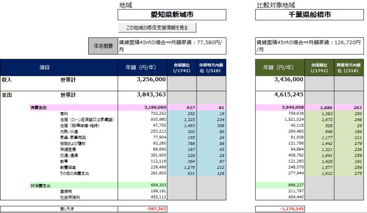 経済産業省が作った「生活コストの見える化」と「地域の暮らしやすさを貨幣価値で比較」サービスが面白い - コピー (6)