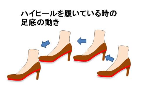 ハイヒールを履いているときの足底の動き