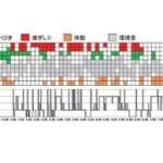 【記事】眠っている最中の音から、個人の睡眠パターンを可視化するAI技術 – 阪大