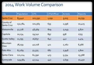 Does Santa Cruz Need More Police Officers?