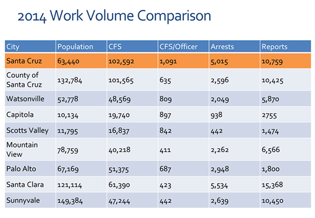 Santa-Cruz-More-Police-Officers---Work-Volume-Comparison