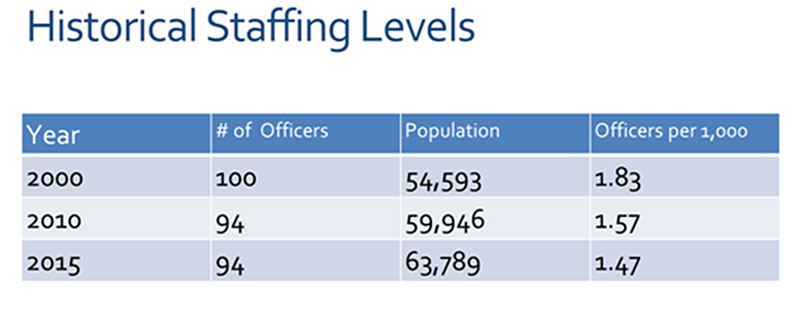historical-staffing-levels