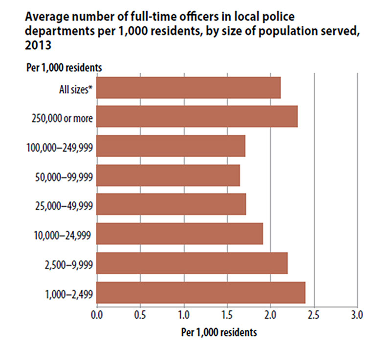 police-ratio-to-population