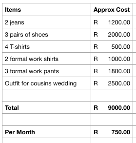 Example clothing budget