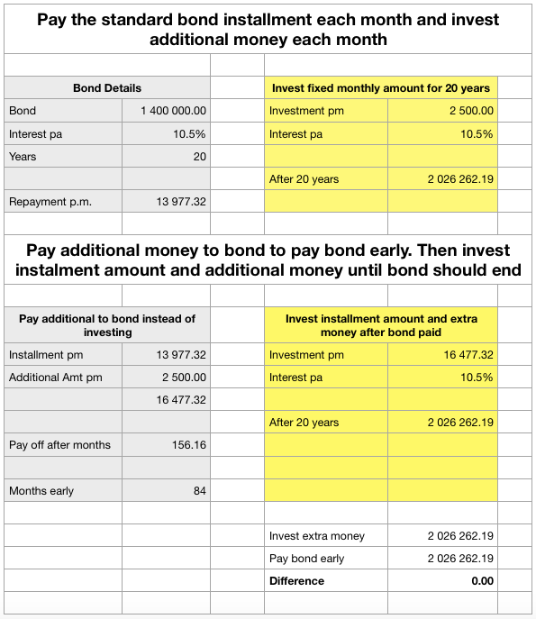 Calculations showing paying off home loan early vs investing