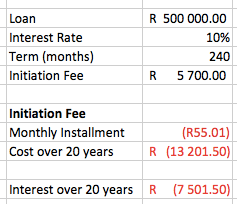 Calculations for cost of bond initiation fee