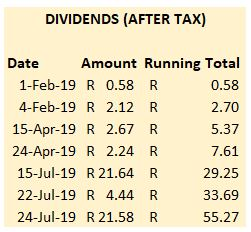 Dividends received up to July 2019