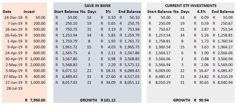 EasyEquities growth compared to a bank account