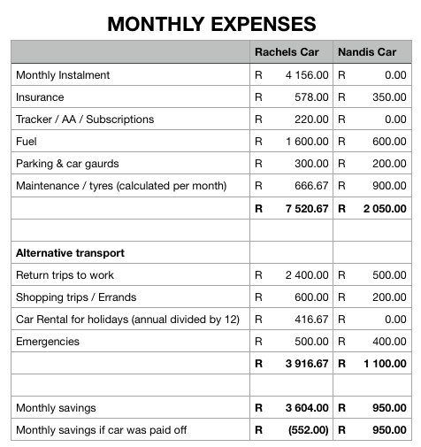 Monthly expenses comparison between two cars