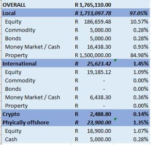 Example of Diversification Summary