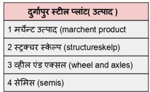 दुर्गापुर स्टील प्लांट में किस तरह का स्टील बनता है.