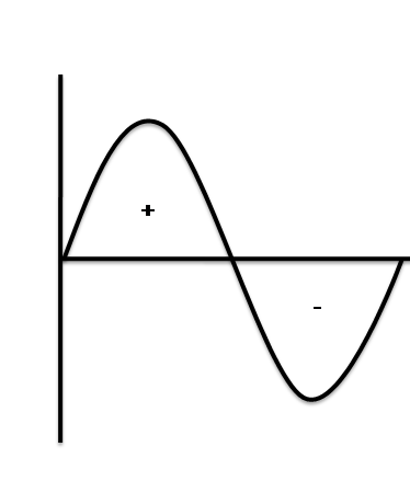 अल्टरनेटिंग करंट (alternating current