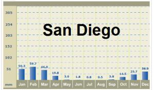 San Diego precipitation