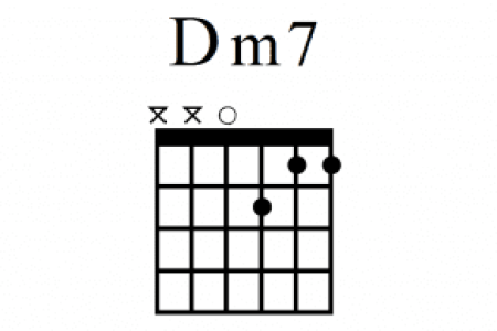Exelent Piano Chord Dm7 Model - Beginner Guitar Piano Chords - zhpf.info