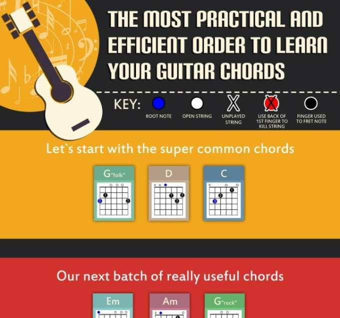 Guitar Chord Charts 11 Easy Tips To Read Fingering Charts On Acoustic Guitars