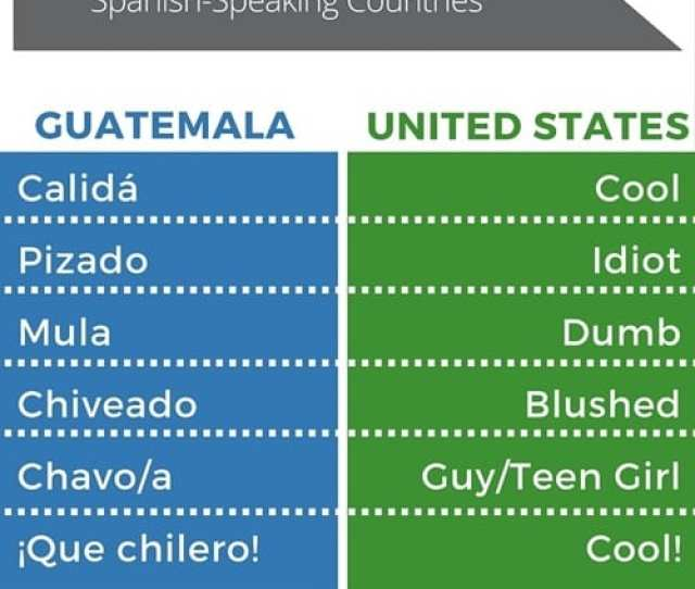 35 Slang Words From Different Spanish Speaking Countries