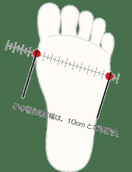 足幅の測り方