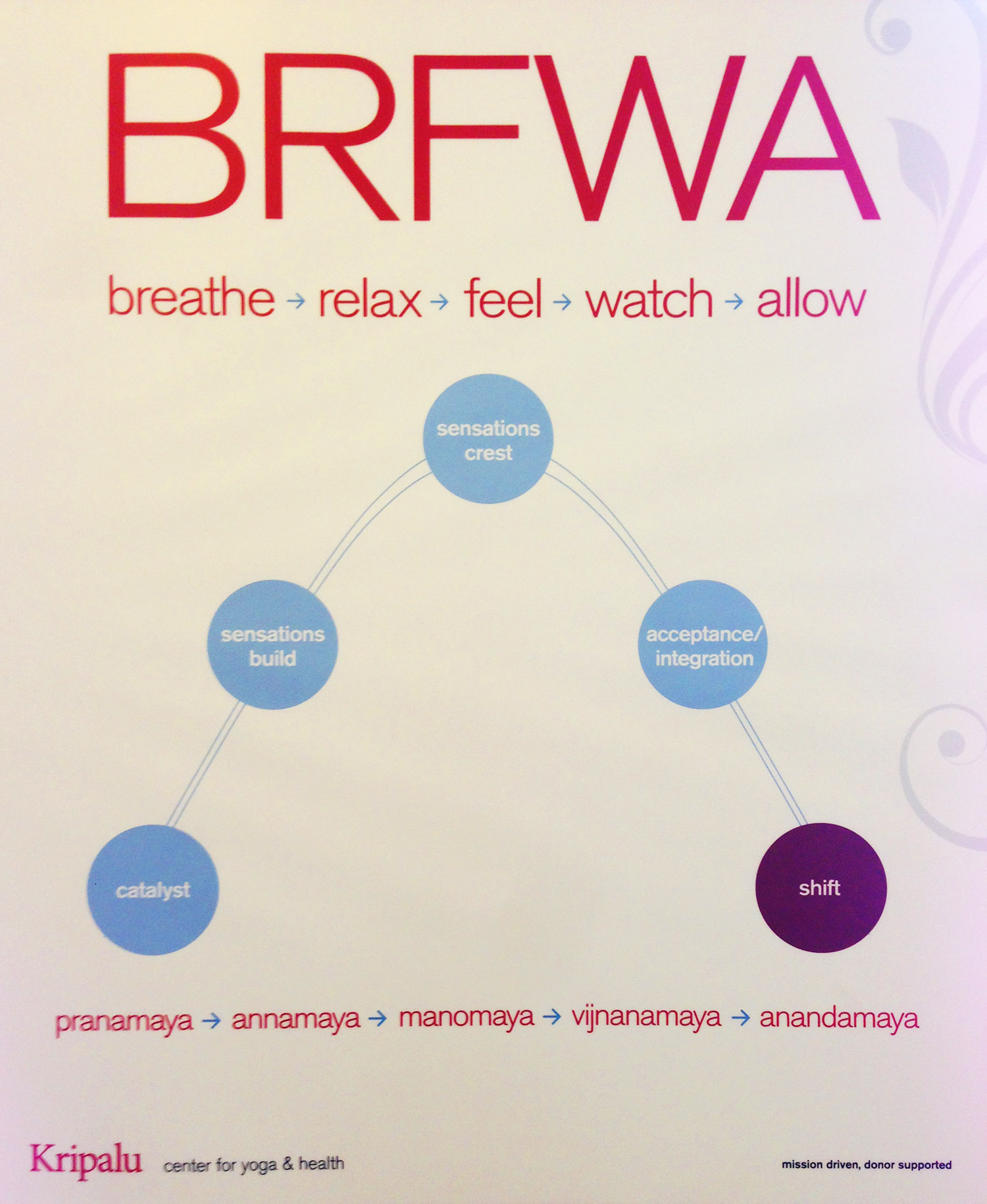 Kripalu acronym BRFWA, and koshas - Take Me To The River Yoga