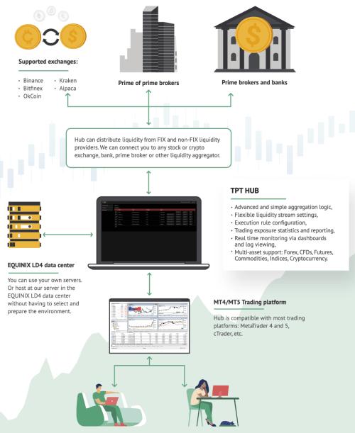 Liquidity Hub