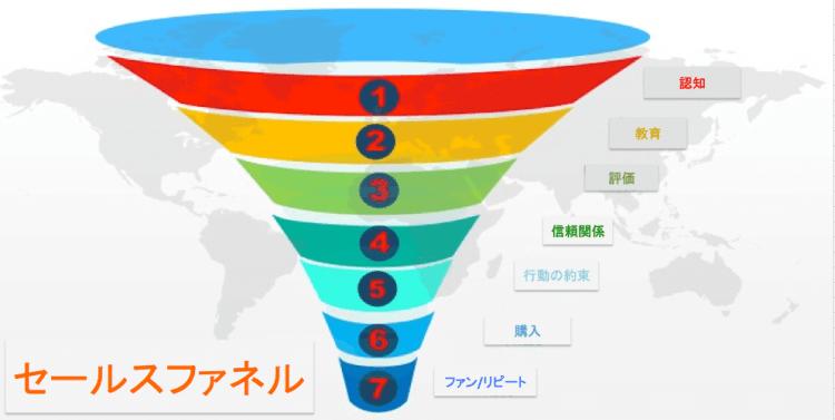 販売の基礎,セールスファネルの構築|【起業するには,起業失敗,学ぶ】