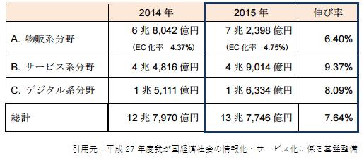 2015,分野別市場規模btoc_2015 2