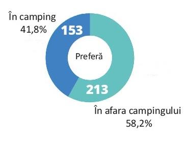 camping sau offcamping