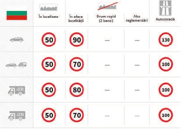 Limite viteză Bulgaria