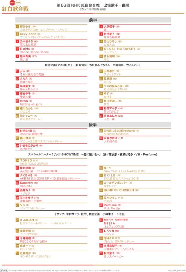 2015紅白曲順