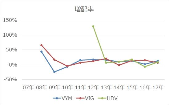 VYM,VIG,HDV比較