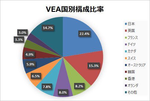 VEA市場別構成比率上位10か国