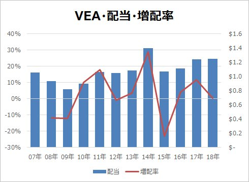 VEA配当・増配率