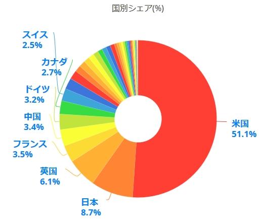 【VT】バンガード・トータル・ワールド・ストックETF