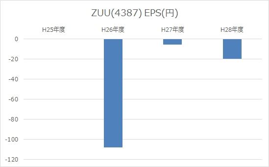 ZUU(4387)