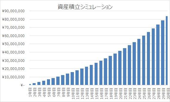 不労所得配当金でのセミリタイア生活に必要な資産額は何千万円?