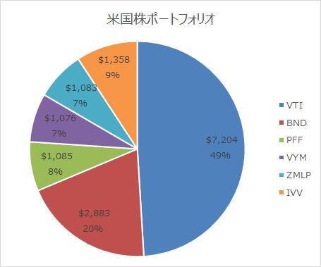 運用成績表(米国株ポートフォリオ編)2019.01末