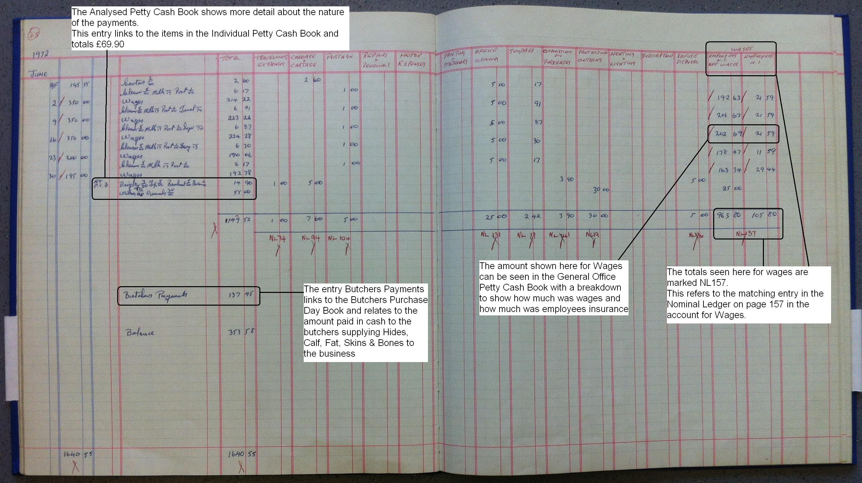 Financial Records Of Wolverhampton Amp District Butchers Hide Skin Fat Amp Wool Co Ltd Part 1