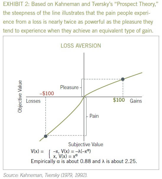 Loss Aversion Bias