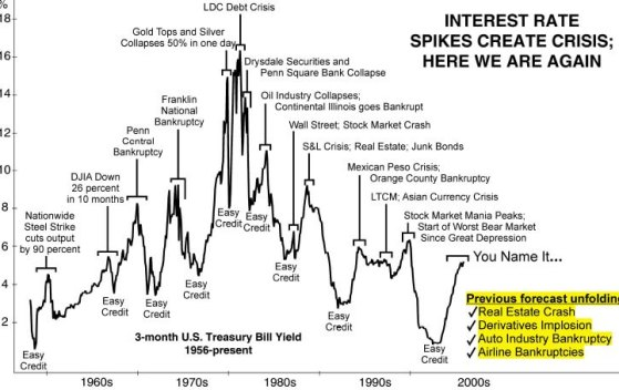 Interest Rate Spike