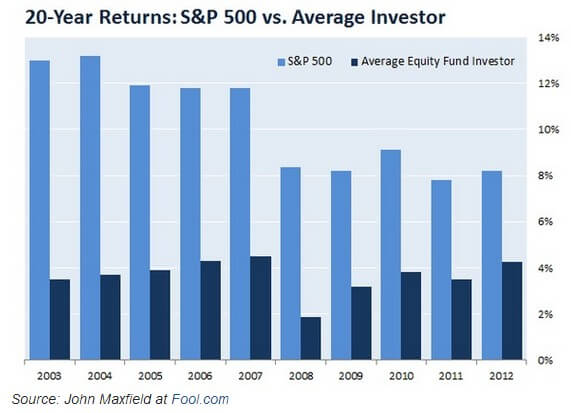 the average investor does not beat the index