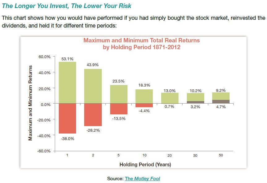 The longer you invest the better your return