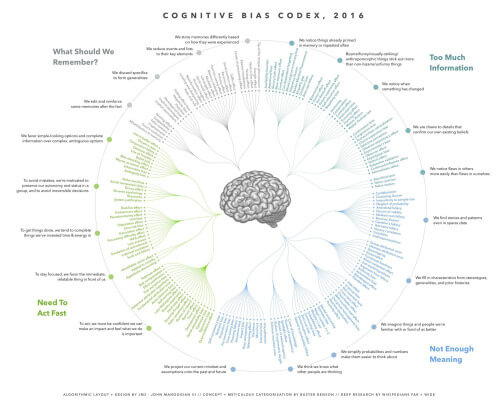 Map of Biases