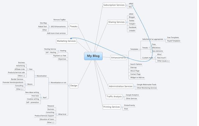 My Blog mindmap