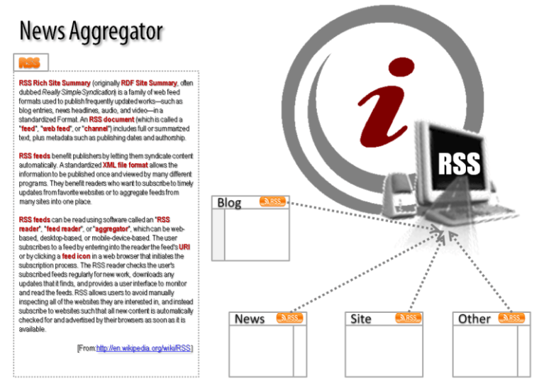 News and RSS aggregator Explained